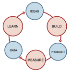 From hierarchical organized to test driven marketing