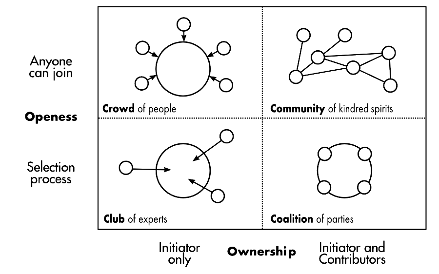 Co-creation examples review