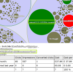 Content Marketing dashboard with AdWords as research tool
